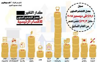 انخفاض معدل التضخم السنوي بمصر لـ11.1% في ديسمبر