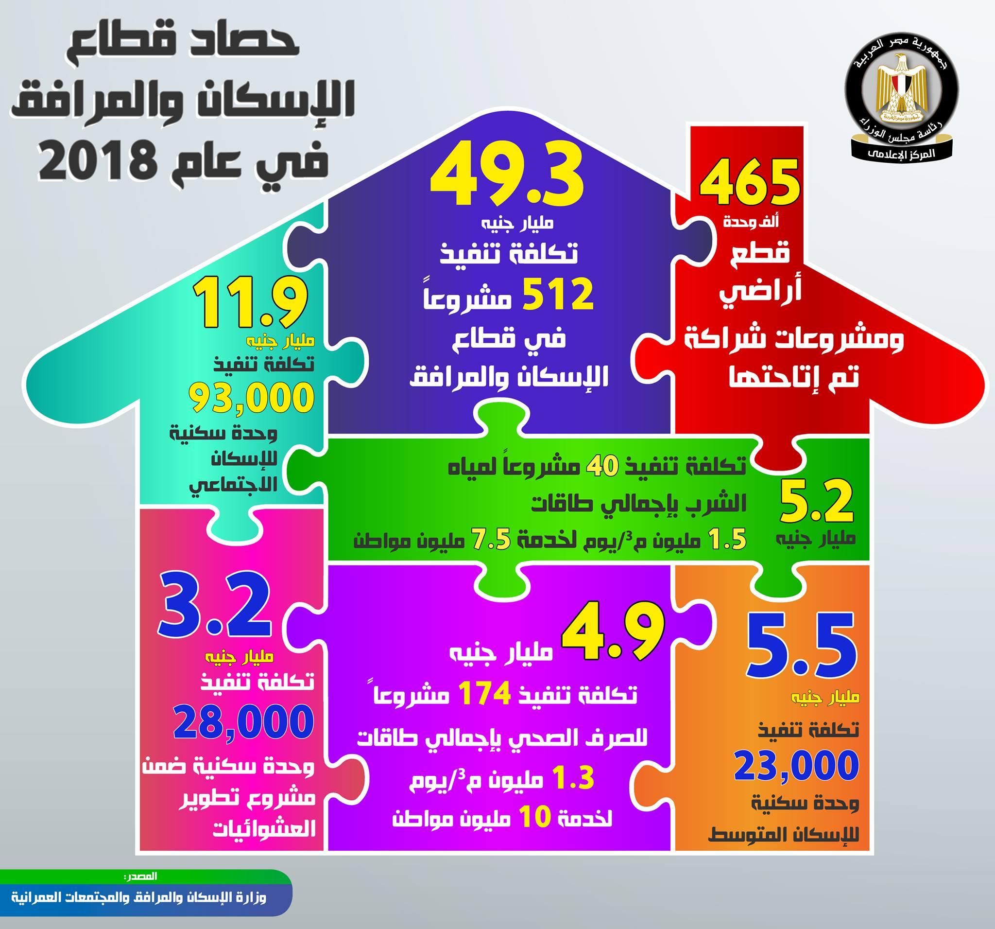حصاد قطاع الإسكان والمرافق لعام 2018