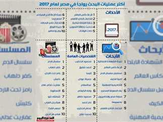 أكثر كلمات البحث رواجًا بين المصريين في 2017
